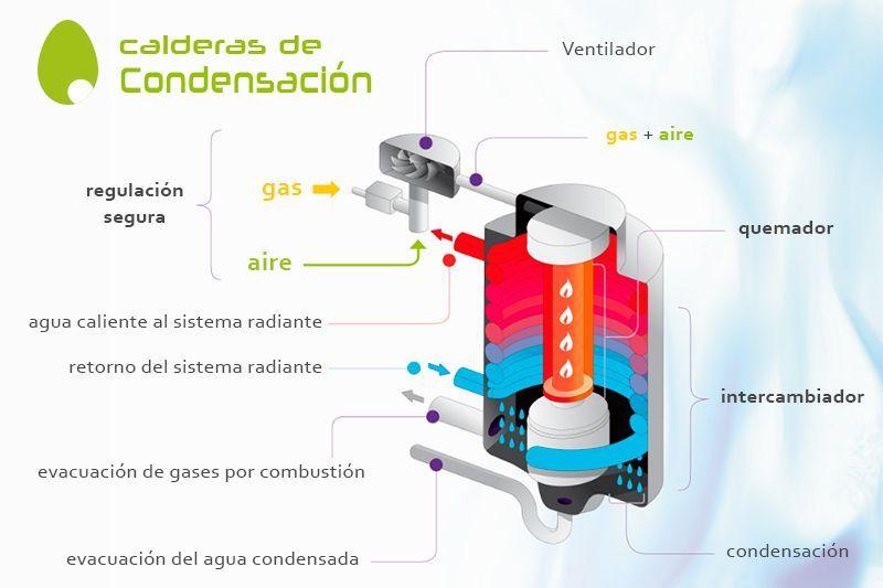 Calderas de condesaci n ahorro energ tico - Cual es la mejor caldera de condensacion ...